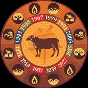 horoscope chinois 2015 Année du bouc